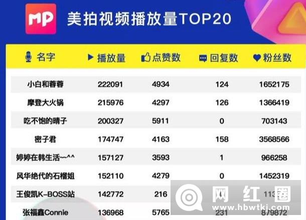 """新增电商带货榜 快手推新App""""态赞"""""""